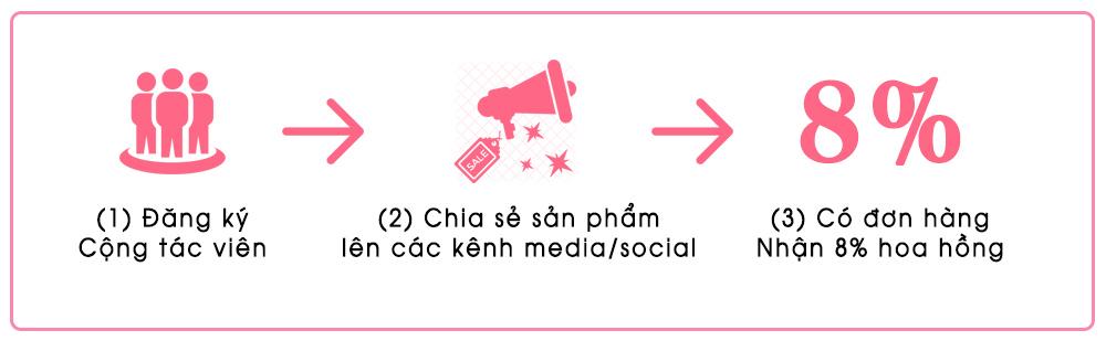 KIẾM TIỀN CÙNG XINH TƯƠI ONLINE - HƯỞNG HOA HỒNG 8%